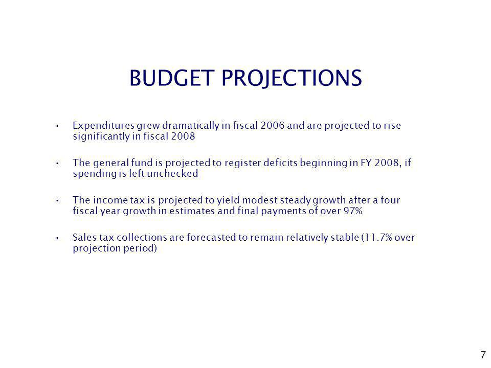 7 BUDGET PROJECTIONS Expenditures grew dramatically in fiscal 2006 and are projected to rise significantly in fiscal 2008 The general fund is projected to register deficits beginning in FY 2008, if spending is left unchecked The income tax is projected to yield modest steady growth after a four fiscal year growth in estimates and final payments of over 97% Sales tax collections are forecasted to remain relatively stable (11.7% over projection period)