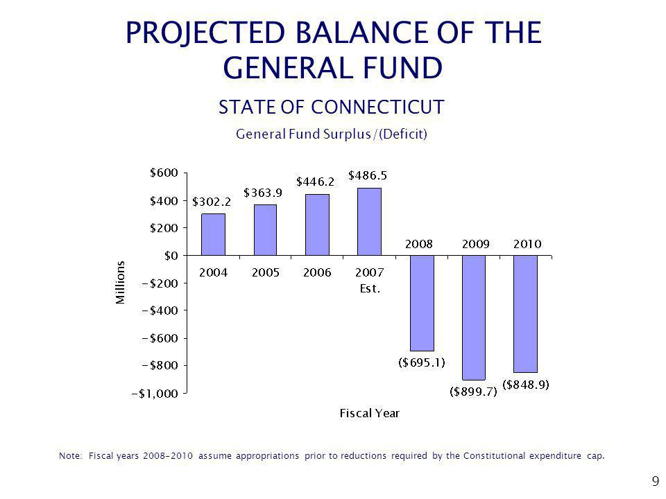 9 PROJECTED BALANCE OF THE GENERAL FUND STATE OF CONNECTICUT General Fund Surplus/(Deficit) Note: Fiscal years 2008-2010 assume appropriations prior t
