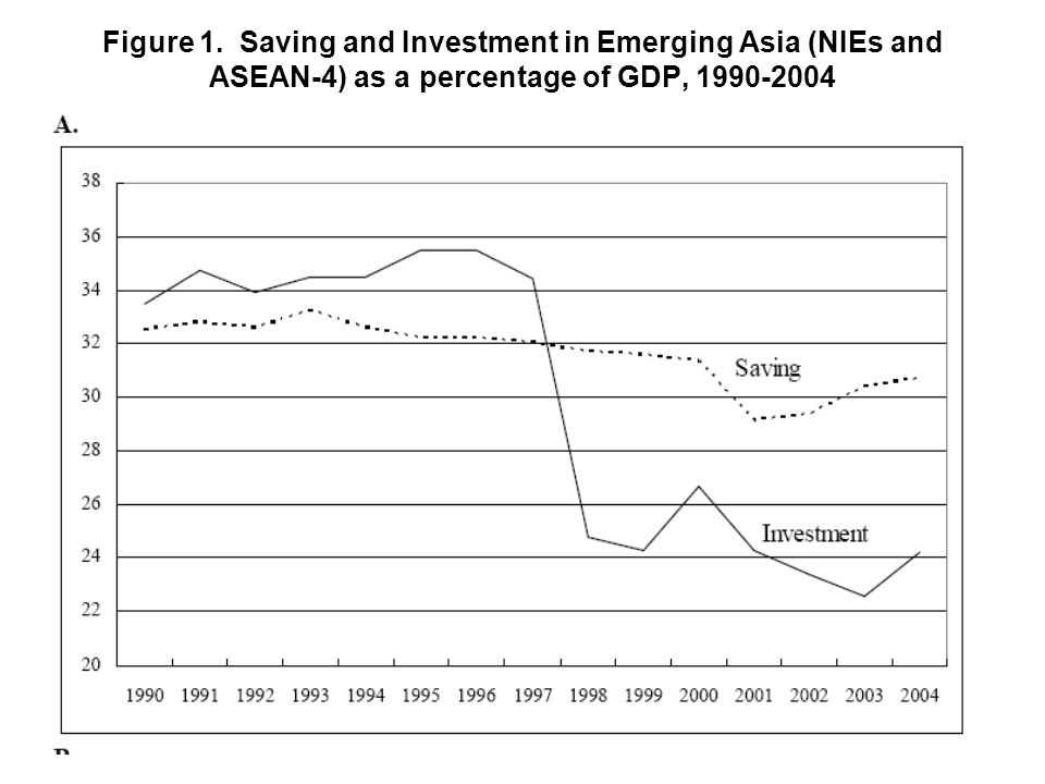 Figure 1. Saving and Investment in Emerging Asia (NIEs and ASEAN-4) as a percentage of GDP, 1990-2004