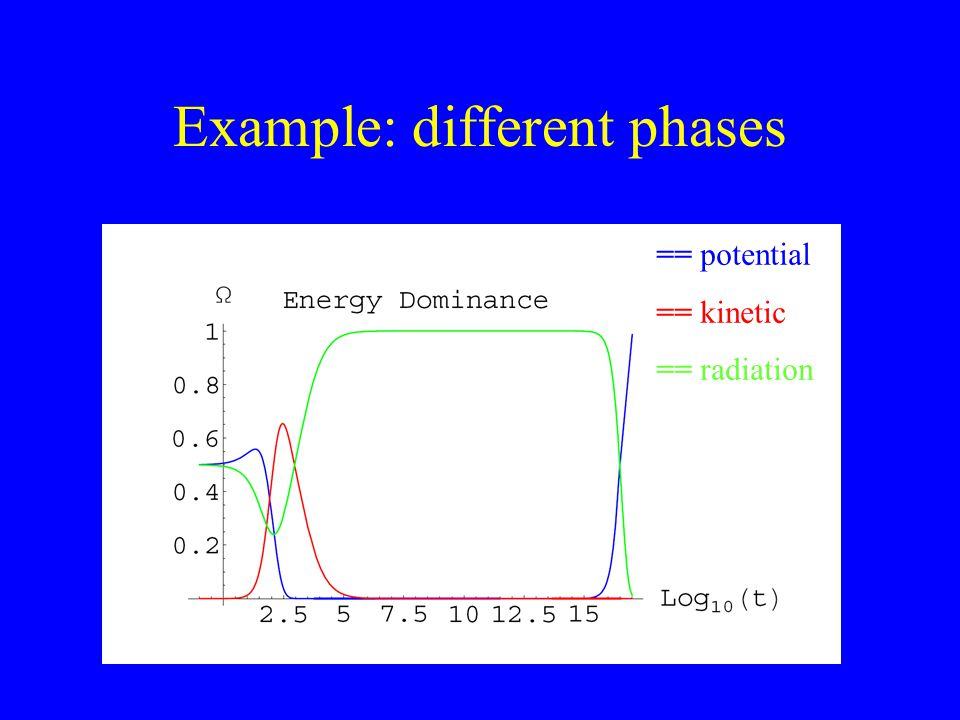 Example: different phases == potential == kinetic == radiation
