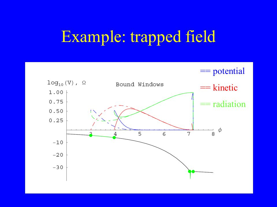 Example: trapped field == potential == kinetic == radiation