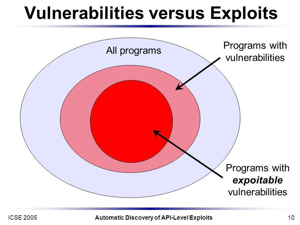 ICSE 2005Automatic Discovery of API-Level Exploits10 Vulnerabilities versus Exploits All programs Programs with vulnerabilities Programs with expoitable vulnerabilities