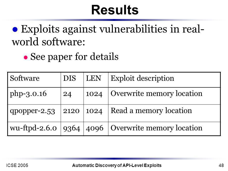 ICSE 2005Automatic Discovery of API-Level Exploits48 Results Exploits against vulnerabilities in real- world software: See paper for details SoftwareDISLENExploit description php-3.0.16241024Overwrite memory location qpopper-2.5321201024Read a memory location wu-ftpd-2.6.093644096Overwrite memory location
