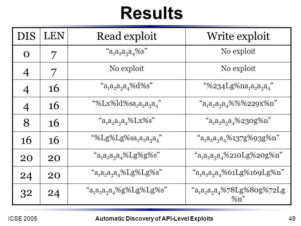 ICSE 2005Automatic Discovery of API-Level Exploits49 Results DIS LEN Read exploitWrite exploit 07 a 1 a 2 a 3 a 4 %sNo exploit 47 416 a 1 a 2 a 3 a 4 %d%s%234Lg%na 1 a 2 a 3 a 4 416 %Lx%ld%sa 1 a 2 a 3 a 4 a 1 a 2 a 3 a 4 %%229x%n 816 a 1 a 2 a 3 a 4 %Lx%sa 1 a 2 a 3 a 4 %230g%n 16 %Lg%Lg%sa 1 a 2 a 3 a 4 a 1 a 2 a 3 a 4 %137g%93g%n 20 a 1 a 2 a 3 a 4 %Lg%g%sa 1 a 2 a 3 a 4 %210Lg%20g%n 2420 a 1 a 2 a 3 a 4 %Lg%Lg%sa 1 a 2 a 3 a 4 %61Lg%169Lg%n 3224 a 1 a 2 a 3 a 4 %g%Lg%Lg%sa 1 a 2 a 3 a 4 %78Lg%80g%72Lg %n