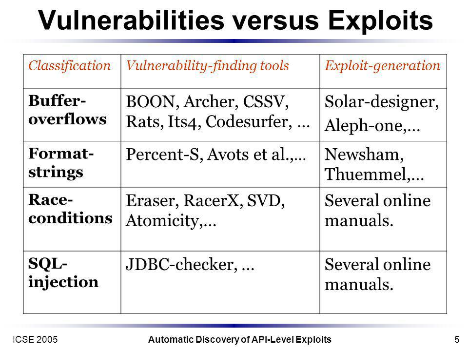 ICSE 2005Automatic Discovery of API-Level Exploits5 Vulnerabilities versus Exploits ClassificationVulnerability-finding toolsExploit-generation Buffer- overflows BOON, Archer, CSSV, Rats, Its4, Codesurfer, … Solar-designer, Aleph-one,… Format- strings Percent-S, Avots et al., … Newsham, Thuemmel,… Race- conditions Eraser, RacerX, SVD, Atomicity,… Several online manuals.