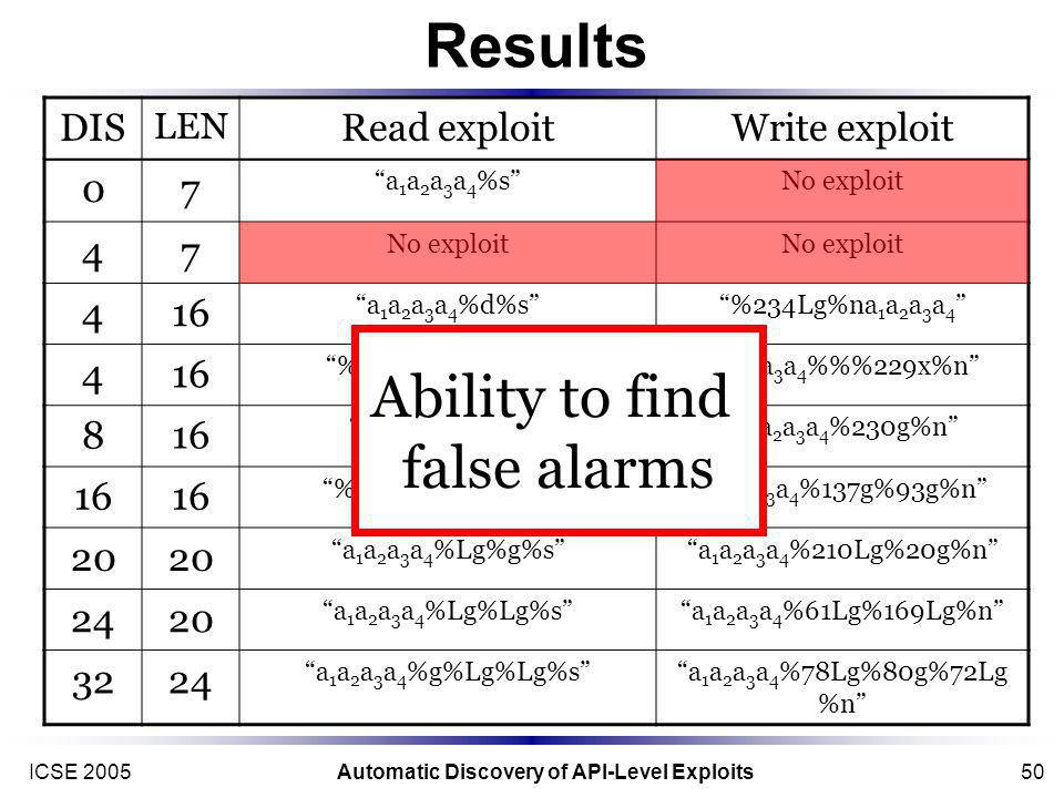 ICSE 2005Automatic Discovery of API-Level Exploits50 Results DIS LEN Read exploitWrite exploit 07 a 1 a 2 a 3 a 4 %sNo exploit 47 416 a 1 a 2 a 3 a 4 %d%s%234Lg%na 1 a 2 a 3 a 4 416 %Lx%ld%sa 1 a 2 a 3 a 4 a 1 a 2 a 3 a 4 %%229x%n 816 a 1 a 2 a 3 a 4 %Lx%sa 1 a 2 a 3 a 4 %230g%n 16 %Lg%Lg%sa 1 a 2 a 3 a 4 a 1 a 2 a 3 a 4 %137g%93g%n 20 a 1 a 2 a 3 a 4 %Lg%g%sa 1 a 2 a 3 a 4 %210Lg%20g%n 2420 a 1 a 2 a 3 a 4 %Lg%Lg%sa 1 a 2 a 3 a 4 %61Lg%169Lg%n 3224 a 1 a 2 a 3 a 4 %g%Lg%Lg%sa 1 a 2 a 3 a 4 %78Lg%80g%72Lg %n Ability to find false alarms