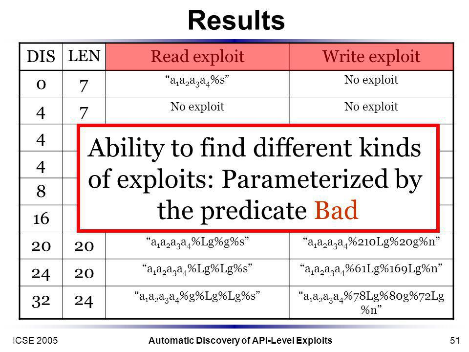 ICSE 2005Automatic Discovery of API-Level Exploits51 Results DIS LEN Read exploitWrite exploit 07 a 1 a 2 a 3 a 4 %sNo exploit 47 416 a 1 a 2 a 3 a 4 %d%s%234Lg%na 1 a 2 a 3 a 4 416 %Lx%ld%sa 1 a 2 a 3 a 4 a 1 a 2 a 3 a 4 %%229x%n 816 a 1 a 2 a 3 a 4 %Lx%sa 1 a 2 a 3 a 4 %230g%n 16 %Lg%Lg%sa 1 a 2 a 3 a 4 a 1 a 2 a 3 a 4 %137g%93g%n 20 a 1 a 2 a 3 a 4 %Lg%g%sa 1 a 2 a 3 a 4 %210Lg%20g%n 2420 a 1 a 2 a 3 a 4 %Lg%Lg%sa 1 a 2 a 3 a 4 %61Lg%169Lg%n 3224 a 1 a 2 a 3 a 4 %g%Lg%Lg%sa 1 a 2 a 3 a 4 %78Lg%80g%72Lg %n Ability to find different kinds of exploits: Parameterized by the predicate Bad