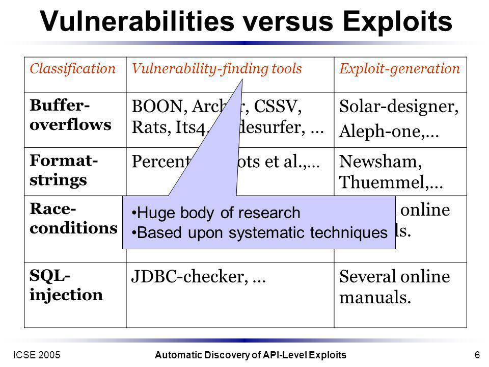 ICSE 2005Automatic Discovery of API-Level Exploits6 Vulnerabilities versus Exploits ClassificationVulnerability-finding toolsExploit-generation Buffer- overflows BOON, Archer, CSSV, Rats, Its4, Codesurfer, … Solar-designer, Aleph-one,… Format- strings Percent-S, Avots et al., … Newsham, Thuemmel,… Race- conditions Atomicity, Eraser, RacerX,…,… Several online manuals.