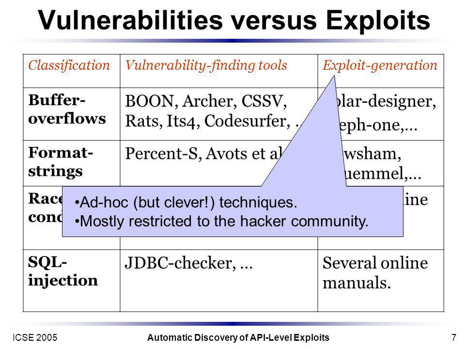 ICSE 2005Automatic Discovery of API-Level Exploits7 Vulnerabilities versus Exploits ClassificationVulnerability-finding toolsExploit-generation Buffer- overflows BOON, Archer, CSSV, Rats, Its4, Codesurfer, … Solar-designer, Aleph-one,… Format- strings Percent-S, Avots et al., … Newsham, Thuemmel,… Race- conditions Atomicity, Eraser, RacerX,…,… Several online manuals.