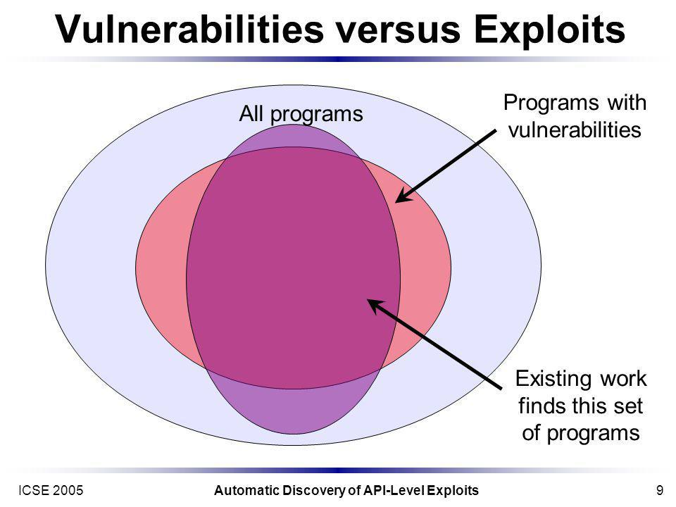 ICSE 2005Automatic Discovery of API-Level Exploits9 Vulnerabilities versus Exploits All programs Programs with vulnerabilities Existing work finds this set of programs