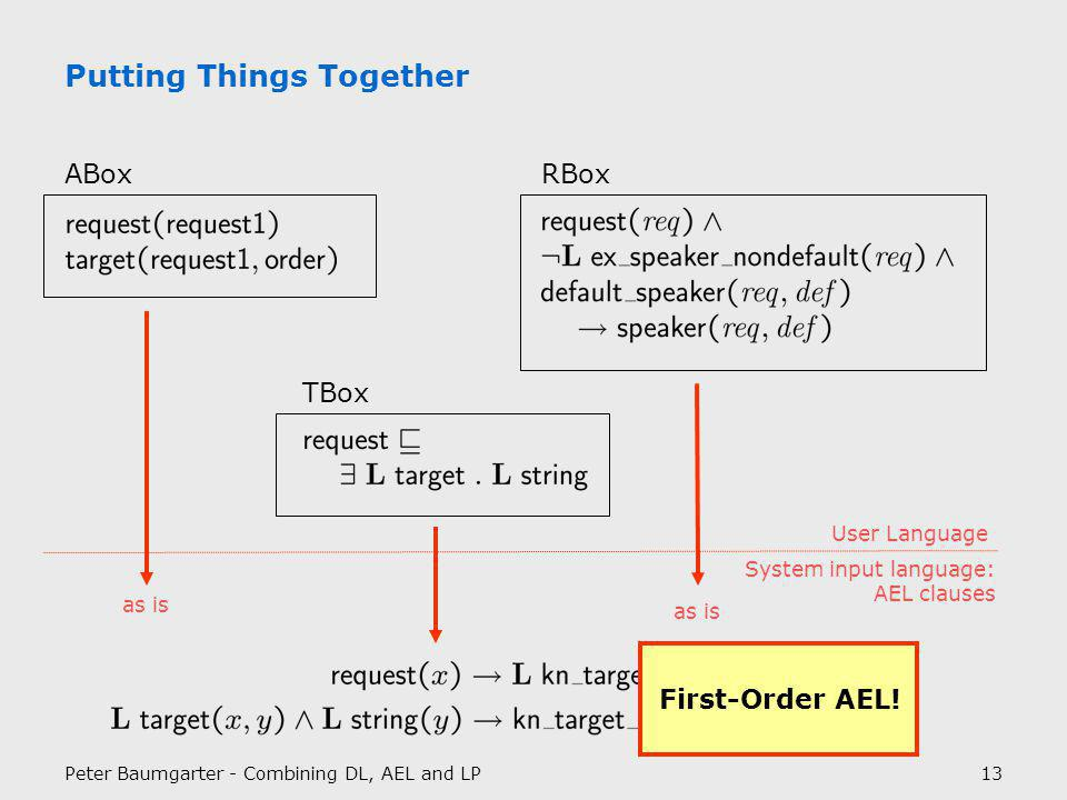 Peter Baumgarter - Combining DL, AEL and LP13 Putting Things Together ABox TBox RBox User Language System input language: AEL clauses as is First-Order AEL!