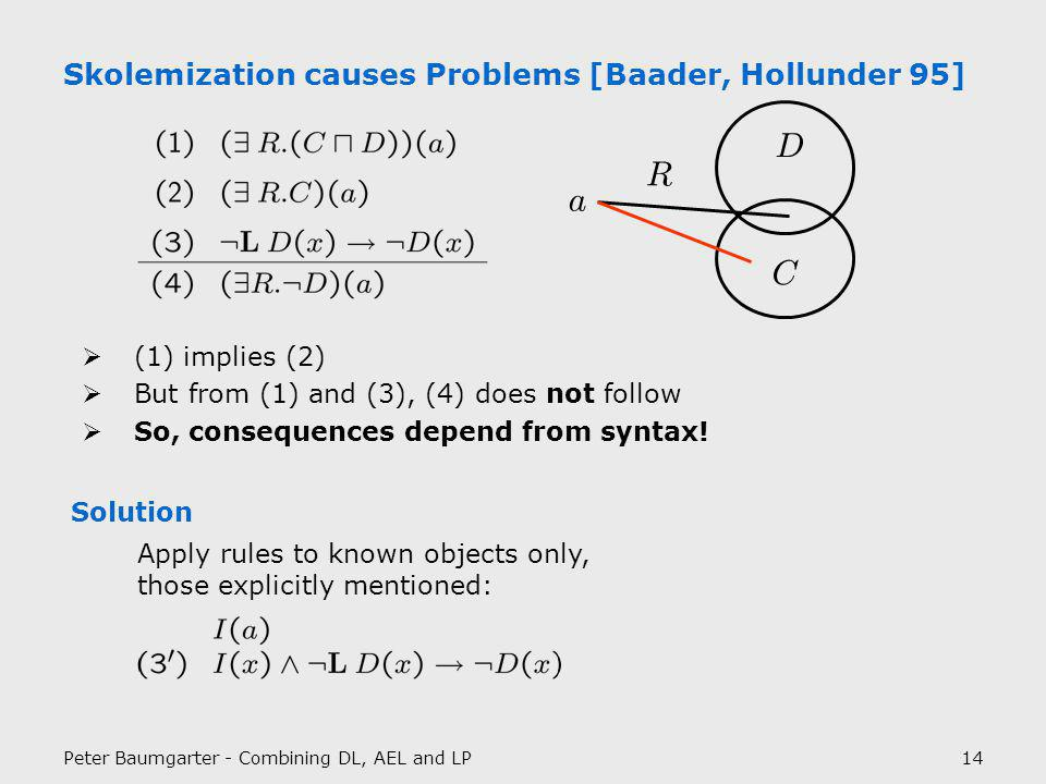 Peter Baumgarter - Combining DL, AEL and LP14 Skolemization causes Problems [Baader, Hollunder 95] (1) implies (2) But from (1) and (3), (4) does not follow So, consequences depend from syntax.
