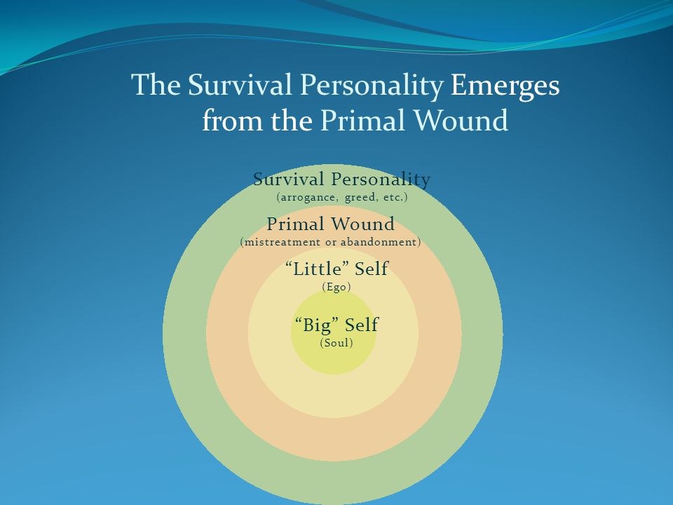 The Survival Personality Emerges from the Primal Wound Little Self (Ego) Primal Wound (mistreatment or abandonment) Survival Personality (arrogance, g