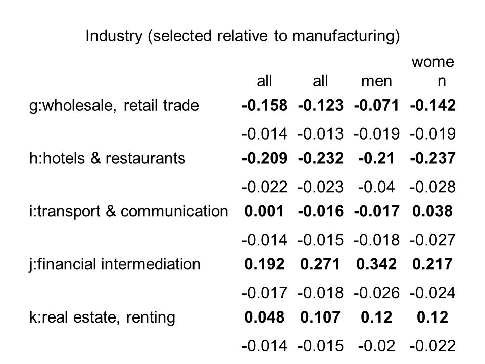 Industry (selected relative to manufacturing) all men wome n g:wholesale, retail trade-0.158-0.123-0.071-0.142 -0.014-0.013-0.019 h:hotels & restaurants-0.209-0.232-0.21-0.237 -0.022-0.023-0.04-0.028 i:transport & communication0.001-0.016-0.0170.038 -0.014-0.015-0.018-0.027 j:financial intermediation0.1920.2710.3420.217 -0.017-0.018-0.026-0.024 k:real estate, renting0.0480.1070.12 -0.014-0.015-0.02-0.022