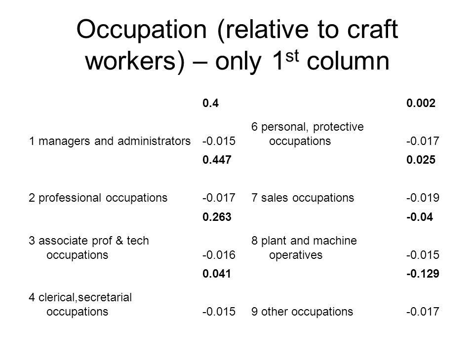 Occupation (relative to craft workers) – only 1 st column 1 managers and administrators 0.4 6 personal, protective occupations 0.002 -0.015-0.017 2 professional occupations 0.447 7 sales occupations 0.025 -0.017-0.019 3 associate prof & tech occupations 0.263 8 plant and machine operatives -0.04 -0.016-0.015 4 clerical,secretarial occupations 0.041 9 other occupations -0.129 -0.015-0.017