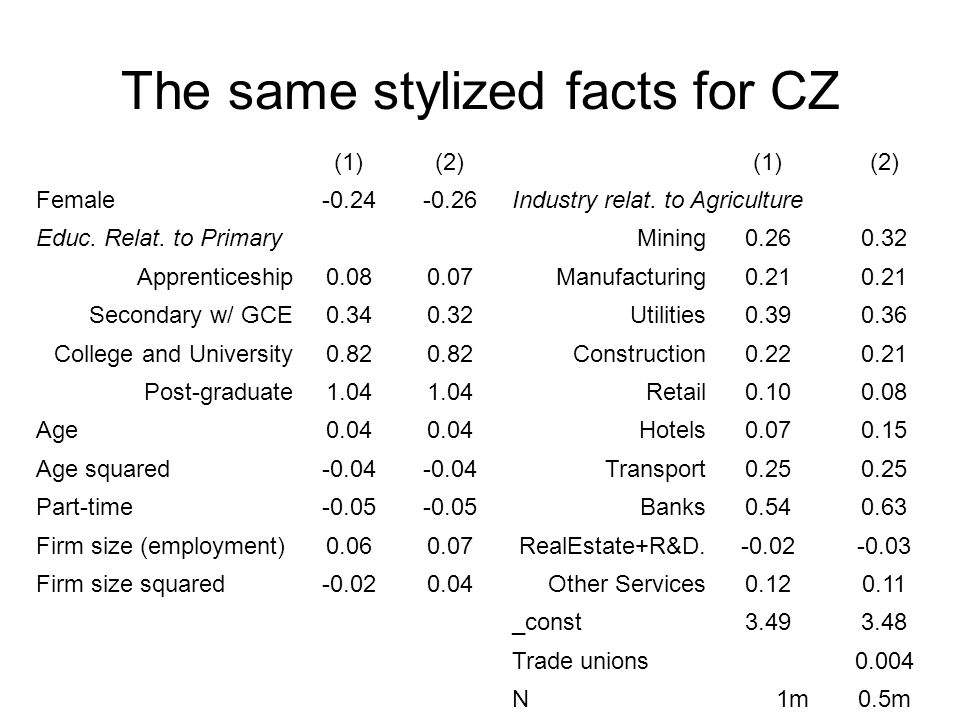 The same stylized facts for CZ (1)(2)(1)(2) Female-0.24-0.26Industry relat.
