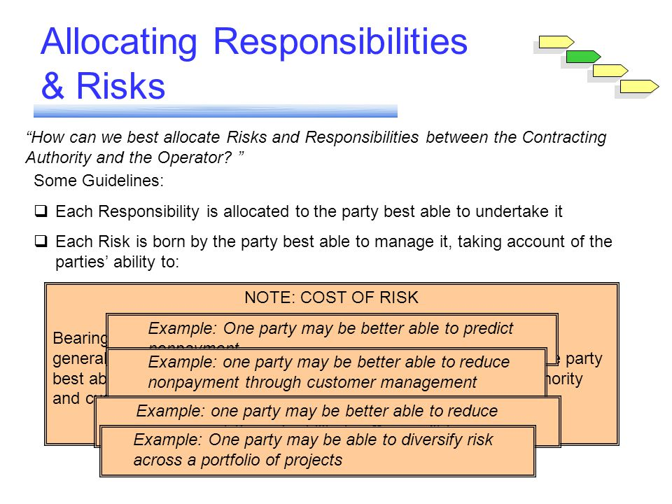 Module 6Allocating Responsibilities & Risks How can we best allocate Risks and Responsibilities between the Contracting Authority and the Operator? So