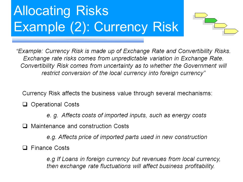 Allocating Risks Example (2): Currency Risk Example: Currency Risk is made up of Exchange Rate and Convertibility Risks.