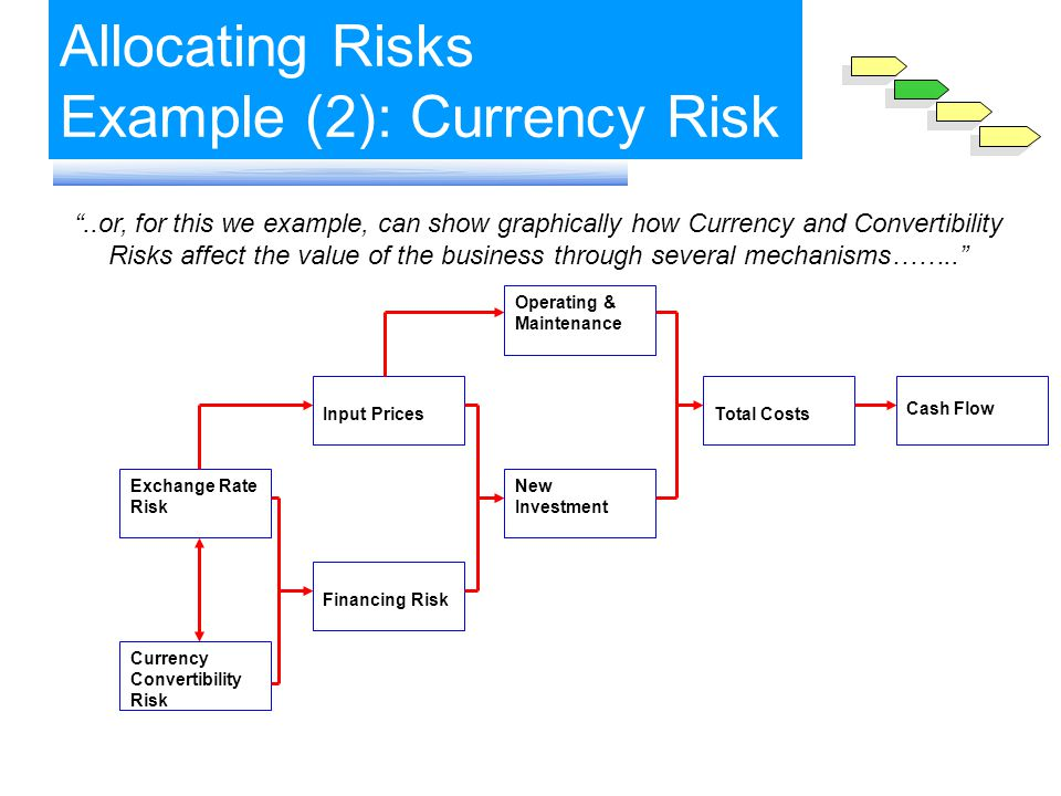 ..or, for this we example, can show graphically how Currency and Convertibility Risks affect the value of the business through several mechanisms……..