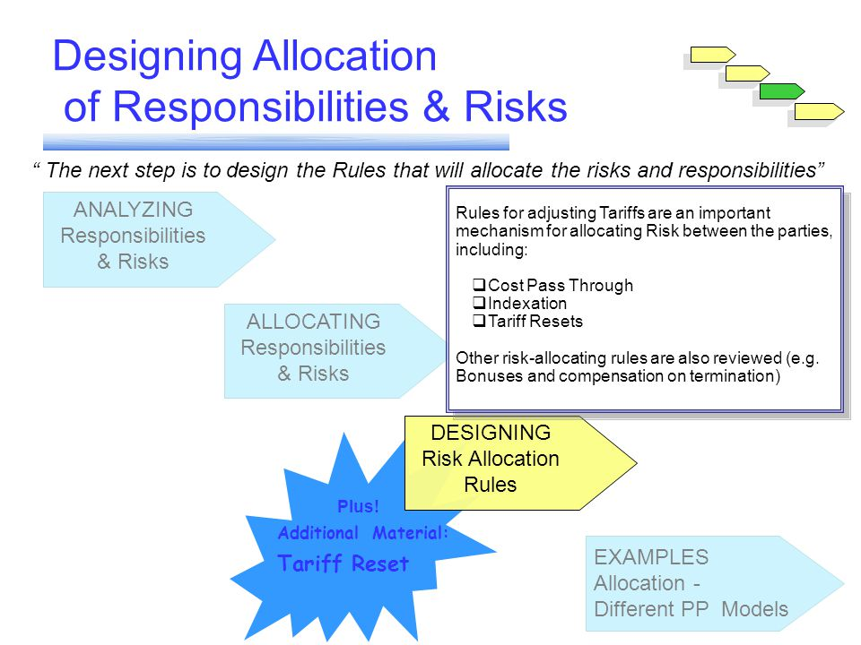 Module 6 ANALYZING Responsibilities & Risks ALLOCATING Responsibilities & Risks DESIGNING Risk Allocation Rules EXAMPLES Allocation - Different PP Models Plus.