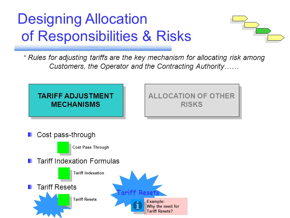 Module 6 Designing Allocation of Responsibilities & Risks Rules for adjusting tariffs are the key mechanism for allocating risk among Customers, the Operator and the Contracting Authority…… TARIFF ADJUSTMENT MECHANISMS ALLOCATION OF OTHER RISKS Cost pass-through Tariff Indexation Formulas Tariff Resets Tariff IndexationCost Pass Through Tariff Resets Example: Why the need for Tariff Resets