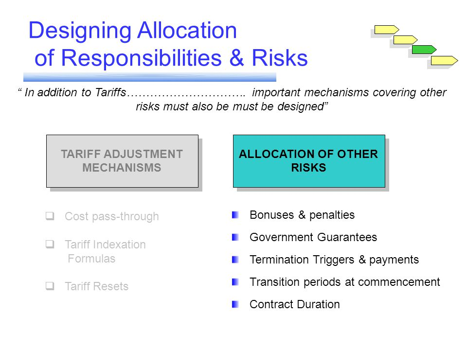 Module 6 Designing Allocation of Responsibilities & Risks In addition to Tariffs………………………….