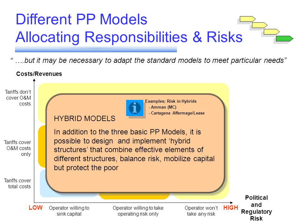 Module 6 Different PP Models Allocating Responsibilities & Risks Political and Regulatory Risk Costs/Revenues LOWHIGH Operator willing to sink capital Operator willing to take operating risk only Operator wont take any risk Tariffs dont cover O&M costs Tariffs cover O&M costs only Tariffs cover total costs Concession Lease/Affermage Management Contract Management Contract HYBRID MODELS In addition to the three basic PP Models, it is possible to design and implement hybrid structures that combine effective elements of different structures, balance risk, mobilize capital but protect the poor HYBRID MODELS In addition to the three basic PP Models, it is possible to design and implement hybrid structures that combine effective elements of different structures, balance risk, mobilize capital but protect the poor Examples; Risk in Hybrids - Amman (MC) - Cartagena Affermage/Lease ….but it may be necessary to adapt the standard models to meet particular needs