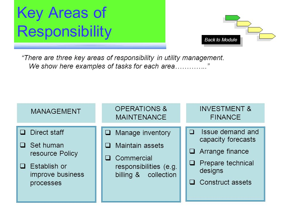 Key Areas of Responsibility MANAGEMENT OPERATIONS & MAINTENANCE INVESTMENT & FINANCE Direct staff Set human resource Policy Establish or improve business processes Manage inventory Maintain assets Commercial responsibilities (e.g.