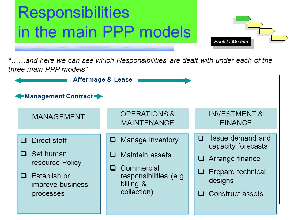 Responsibilities in the main PPP models Concession & Divestiture Affermage & Lease Management Contract MANAGEMENT OPERATIONS & MAINTENANCE INVESTMENT & FINANCE Direct staff Set human resource Policy Establish or improve business processes Manage inventory Maintain assets Commercial responsibilities (e.g.