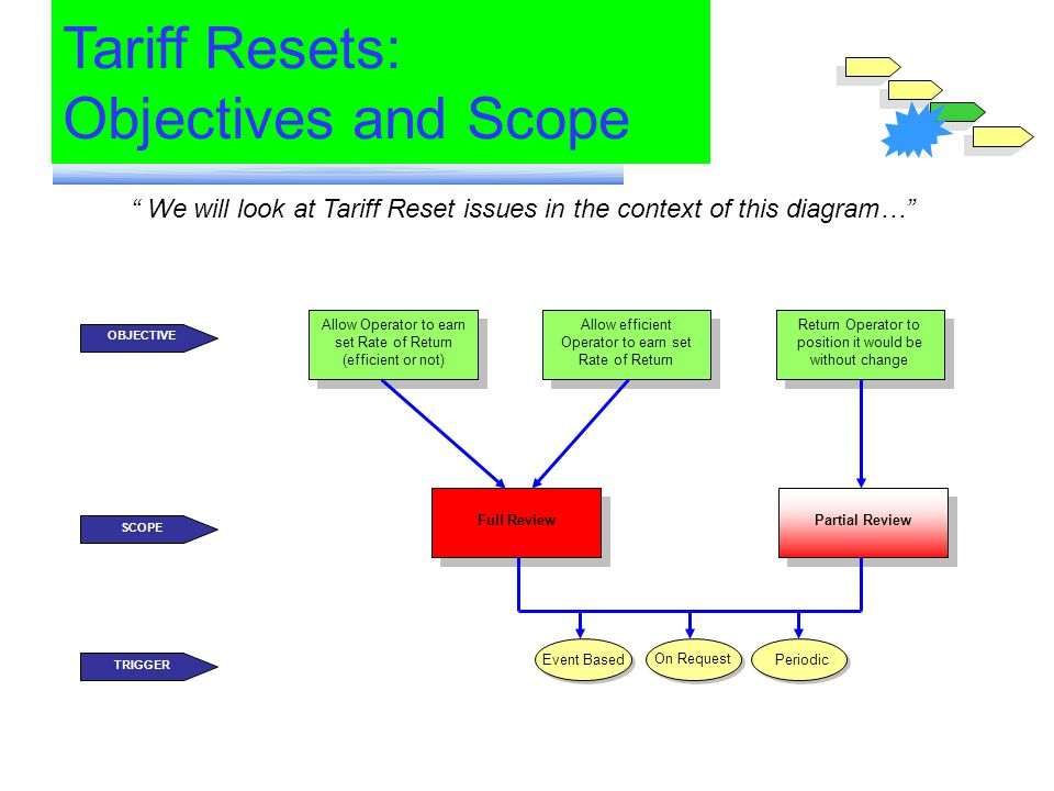 We will look at Tariff Reset issues in the context of this diagram… Tariff Resets: Objectives and Scope Allow Operator to earn set Rate of Return (eff