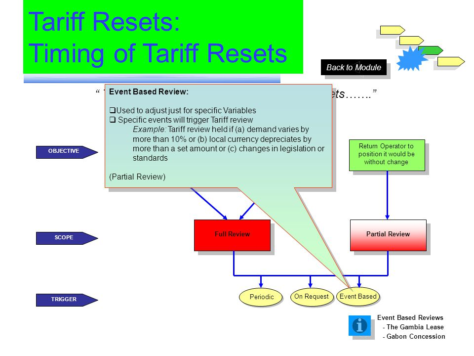There are three main Triggers for Tariff Resets……. Tariff Resets: Timing of Tariff Resets Allow Operator to earn set Rate of Return (efficient or not)