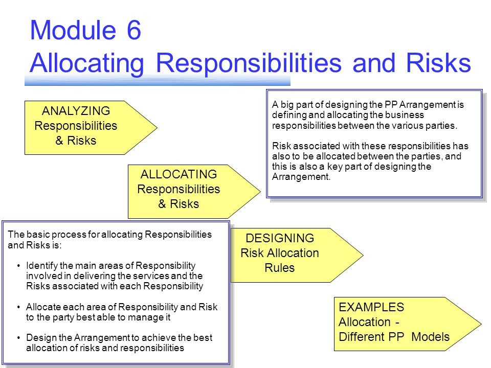 ANALYZING Responsibilities & Risks ALLOCATING Responsibilities & Risks DESIGNING Risk Allocation Rules EXAMPLES Allocation - Different PP Models ANALYZING Responsibilities & Risks Module 6 Allocating Responsibilities and Risks A big part of designing the PP Arrangement is defining and allocating the business responsibilities between the various parties.
