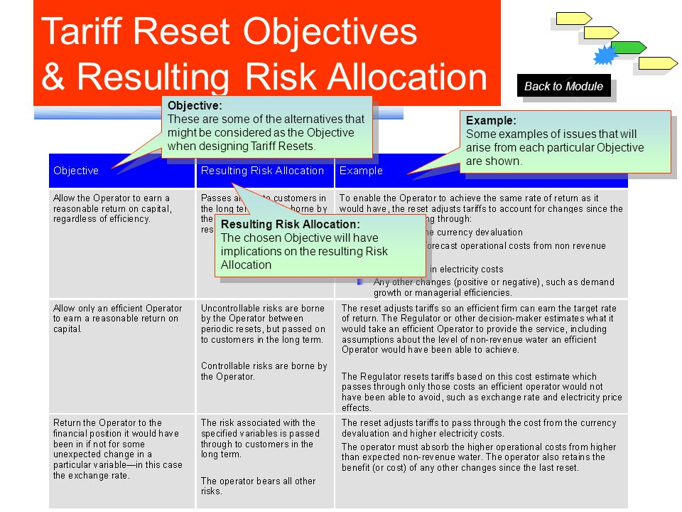 Tariff Reset Objectives & Resulting Risk Allocation Resulting Risk Allocation: The chosen Objective will have implications on the resulting Risk Allocation Resulting Risk Allocation: The chosen Objective will have implications on the resulting Risk Allocation Example: Some examples of issues that will arise from each particular Objective are shown.