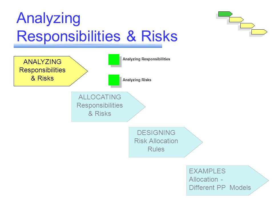 Module 6 Allocating Responsibilities and Risks ANALYZING Responsibilities & Risks ALLOCATING Responsibilities & Risks DESIGNING Risk Allocation Rules