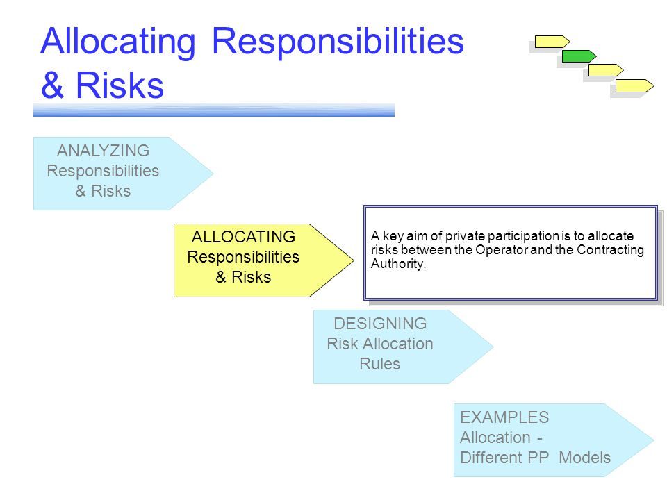 Module 6 ANALYZING Responsibilities & Risks ALLOCATING Responsibilities & Risks DESIGNING Risk Allocation Rules EXAMPLES Allocation - Different PP Models ALLOCATING Responsibilities & Risks Allocating Responsibilities & Risks A key aim of private participation is to allocate risks between the Operator and the Contracting Authority.