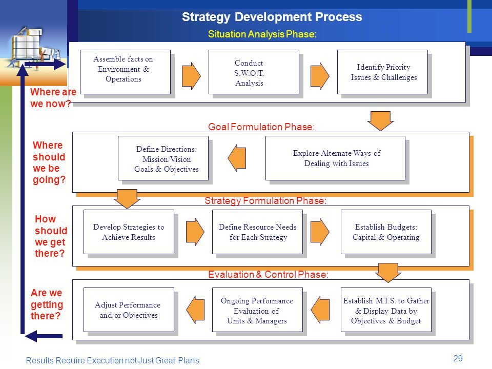 Results Require Execution not Just Great Plans 29 Strategy Development Process Situation Analysis Phase: Goal Formulation Phase: Strategy Formulation Phase: Evaluation & Control Phase: Where are we now.