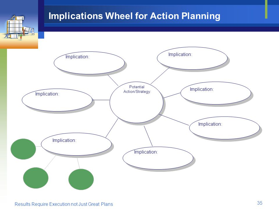 Results Require Execution not Just Great Plans 35 Implications Wheel for Action Planning Potential Action/Strategy: Implication: