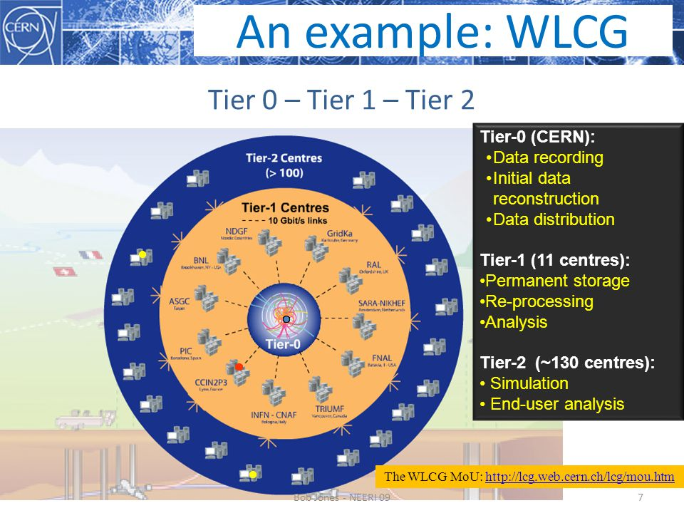 Tier 0 – Tier 1 – Tier 2 7 Tier-0 (CERN): Data recording Initial data reconstruction Data distribution Tier-1 (11 centres): Permanent storage Re-processing Analysis Tier-2 (~130 centres): Simulation End-user analysis The WLCG MoU: http://lcg.web.cern.ch/lcg/mou.htmhttp://lcg.web.cern.ch/lcg/mou.htm An example: WLCG Bob Jones - NEERI 09