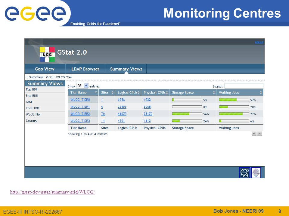 Enabling Grids for E-sciencE EGEE-III INFSO-RI-222667 Monitoring Centres Bob Jones - NEERI 09 8 http://gstat-dev/gstat/summary/grid/WLCG/