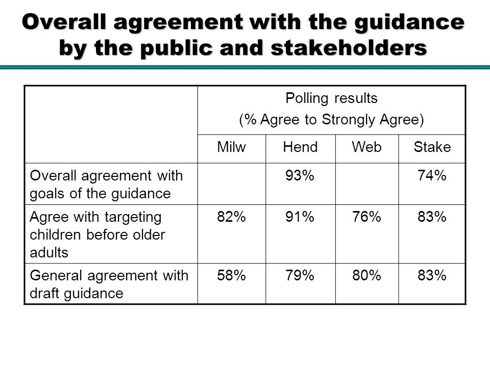 Overall agreement with the guidance by the public and stakeholders Polling results (% Agree to Strongly Agree) MilwHendWebStake Overall agreement with