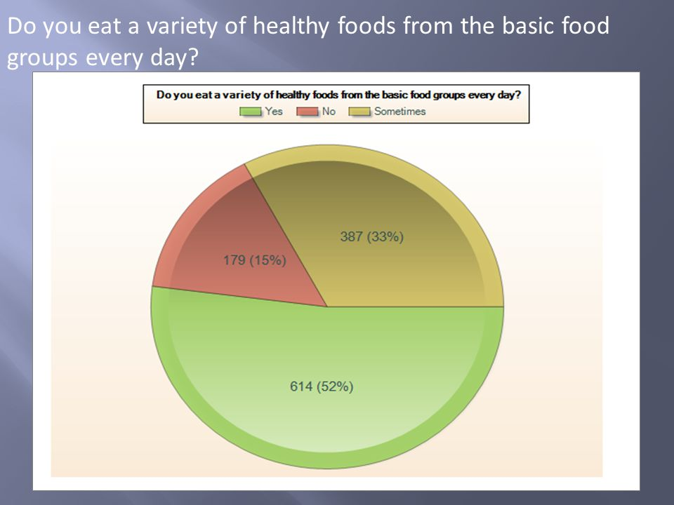 Do you eat a variety of healthy foods from the basic food groups every day