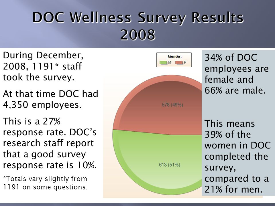 During December, 2008, 1191* staff took the survey.
