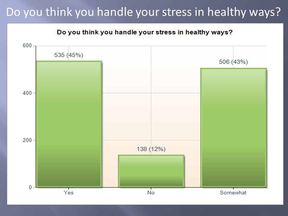 Do you think you handle your stress in healthy ways