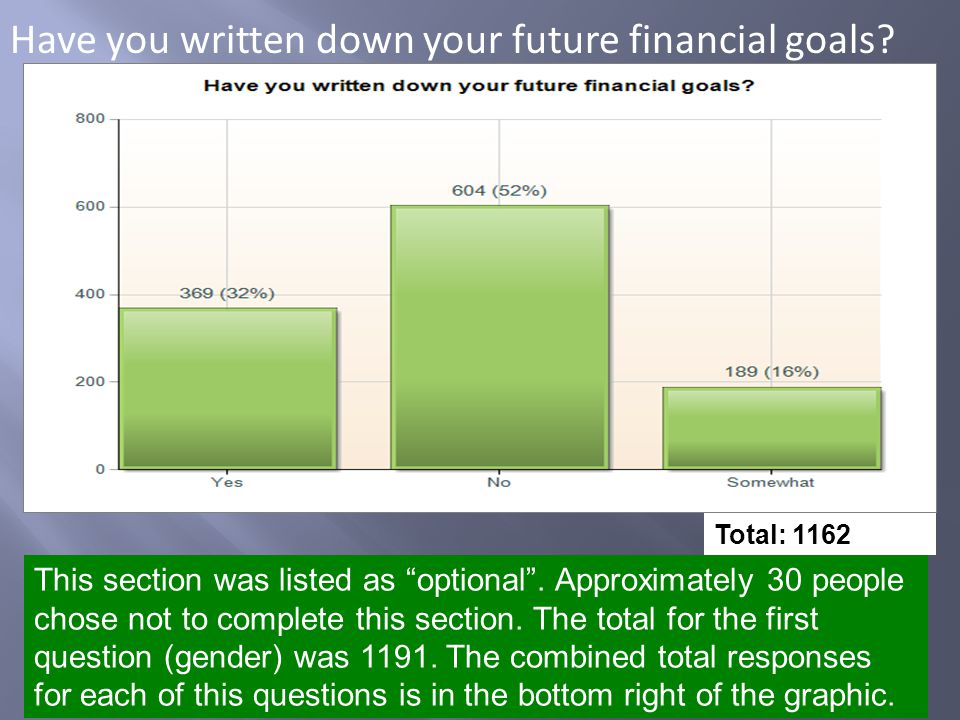 Have you written down your future financial goals.