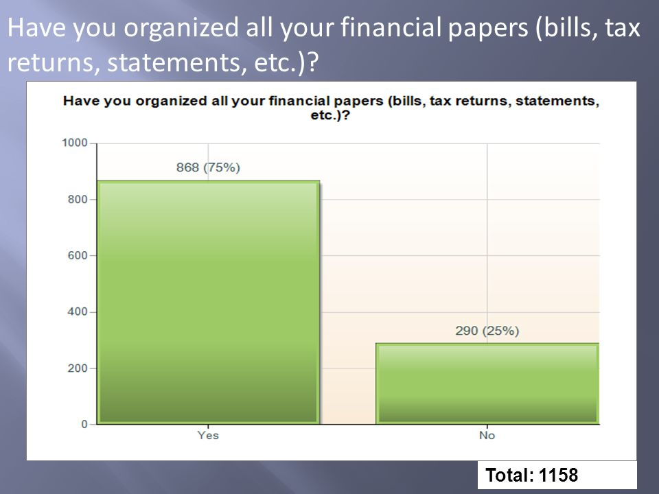 Have you organized all your financial papers (bills, tax returns, statements, etc.) Total: 1158
