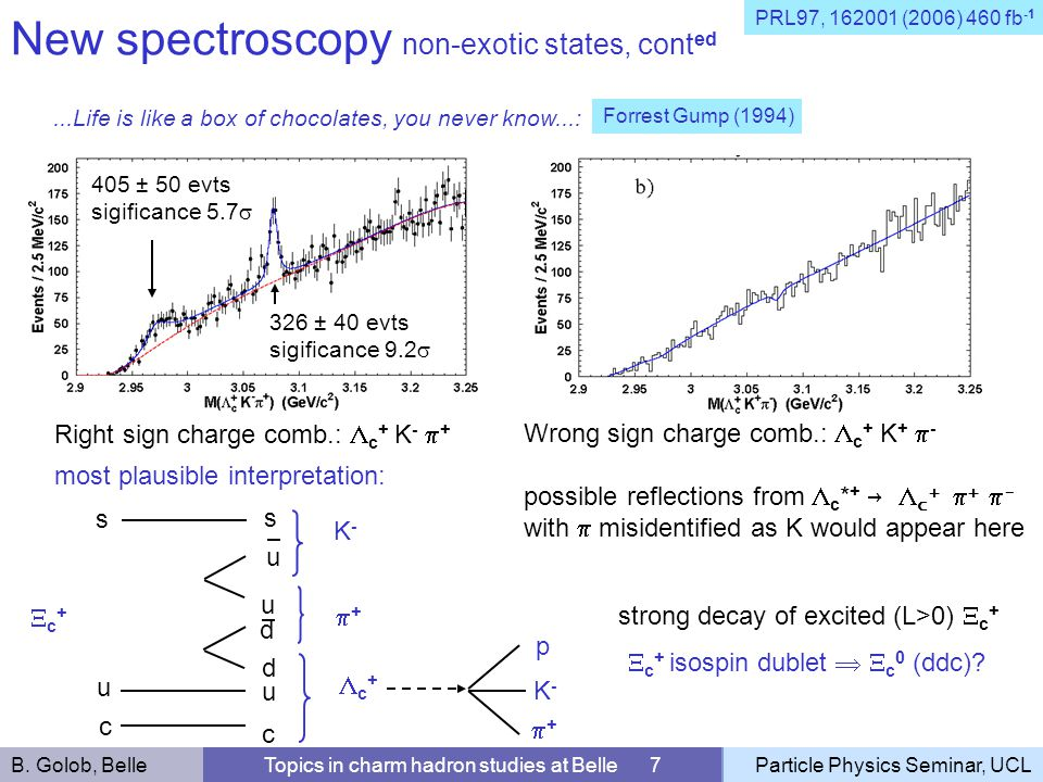 New spectroscopy non-exotic states, cont ed Topics in charm hadron studies at Belle 7Particle Physics Seminar, UCL...Life is like a box of chocolates,