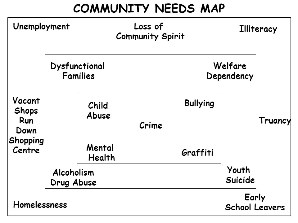 COMMUNITY NEEDS MAP Unemployment Vacant Shops Run Down Shopping Centre Homelessness Truancy Dysfunctional Families Welfare Dependency Alcoholism Drug Abuse Youth Suicide Loss of Community Spirit Child Abuse Mental Health Crime Bullying Graffiti Early School Leavers Illiteracy