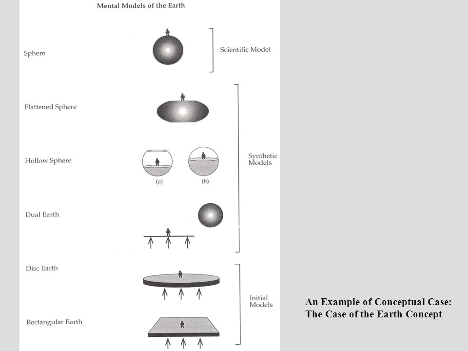 An Example of Conceptual Case: The Case of the Earth Concept