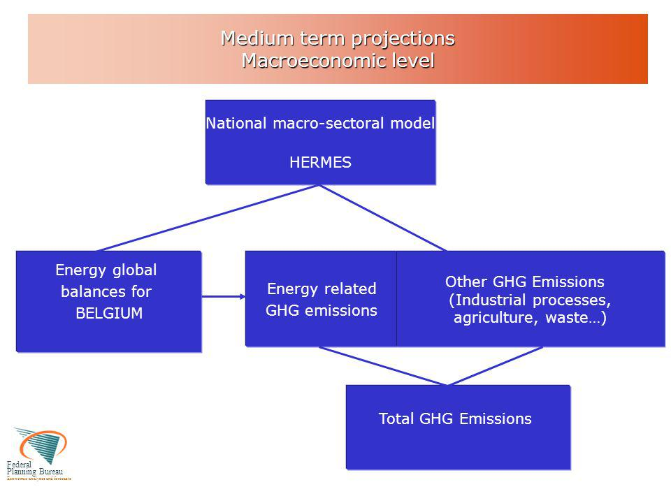 Federal Planning Bureau Economic analyses and forecasts Medium term projections Macroeconomic level National macro-sectoral model HERMES Energy global balances for BELGIUM Energy related GHG emissions Total GHG Emissions Other GHG Emissions (Industrial processes, agriculture, waste…)