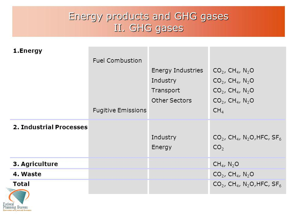 Federal Planning Bureau Economic analyses and forecasts Energy products and GHG gases II.